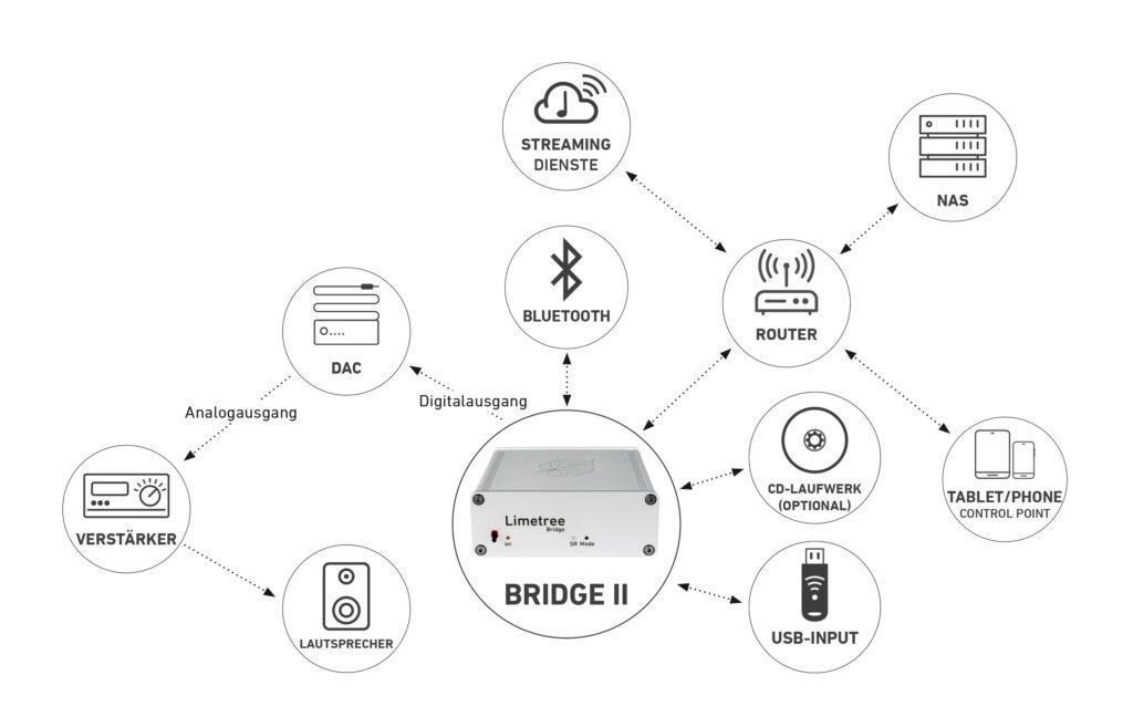 Anschlussuebersicht_Limetree-BRIDGE_II_DE