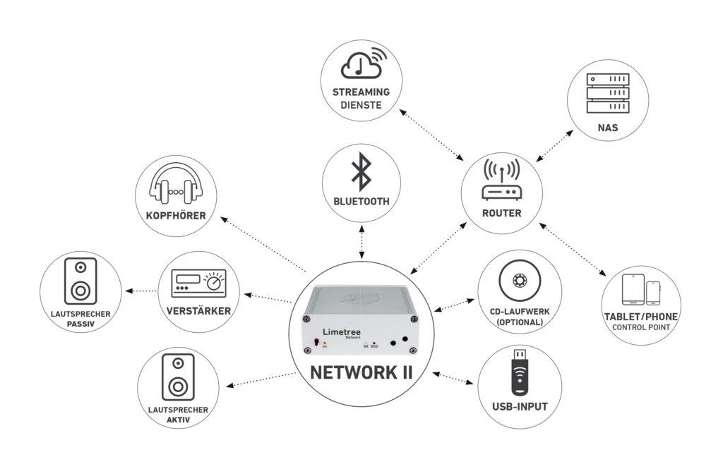Anschlussuebersicht_Limetree-Network_II_2021_Final_EN